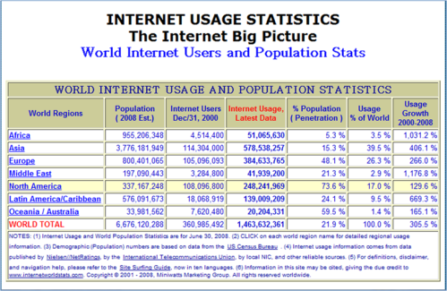 click for internet usage per region