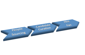 candidate curation